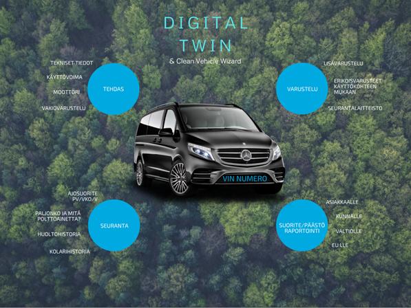 Digital twin - vihreämpi ajoneuvo